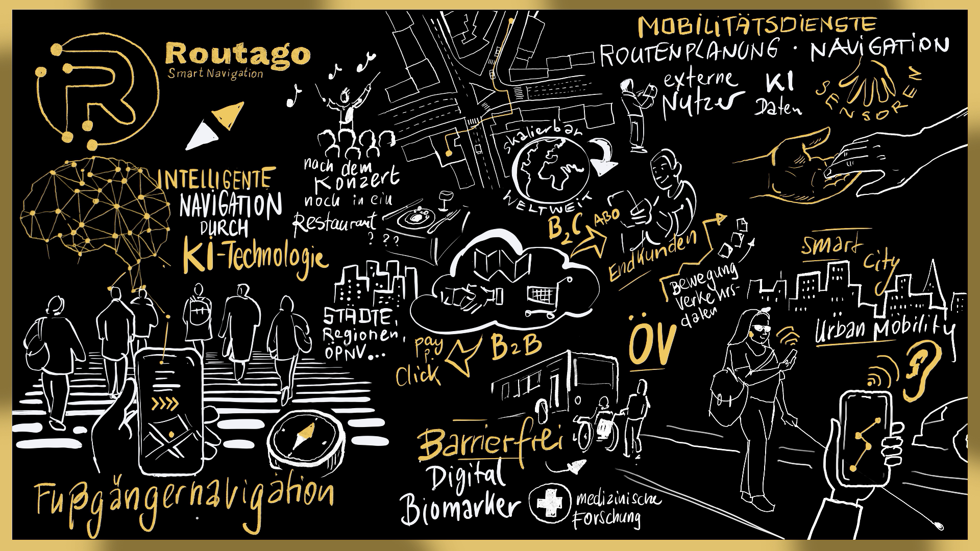 The Routago technology as a map with its fields of application. A graphical recording of our presentation at the German Digital Award 2020